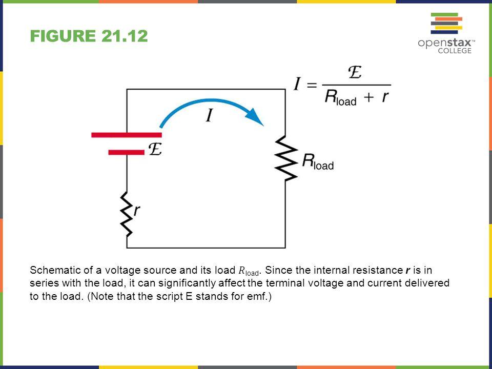 Figure 21.12