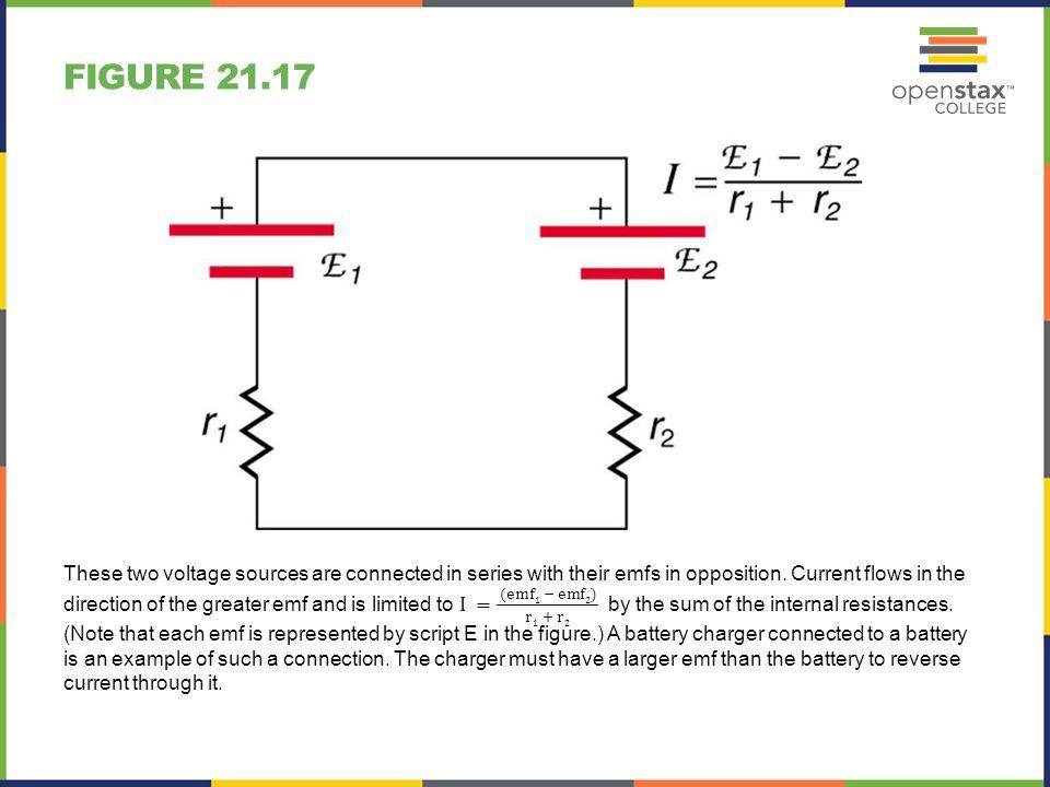 Figure 21.17