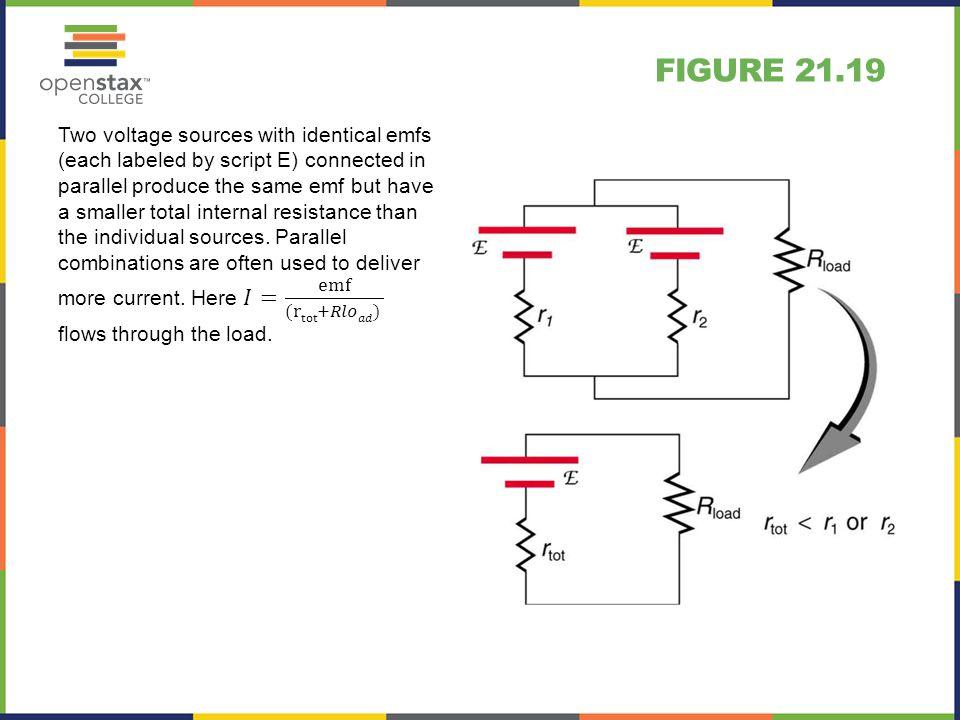 Figure 21.19