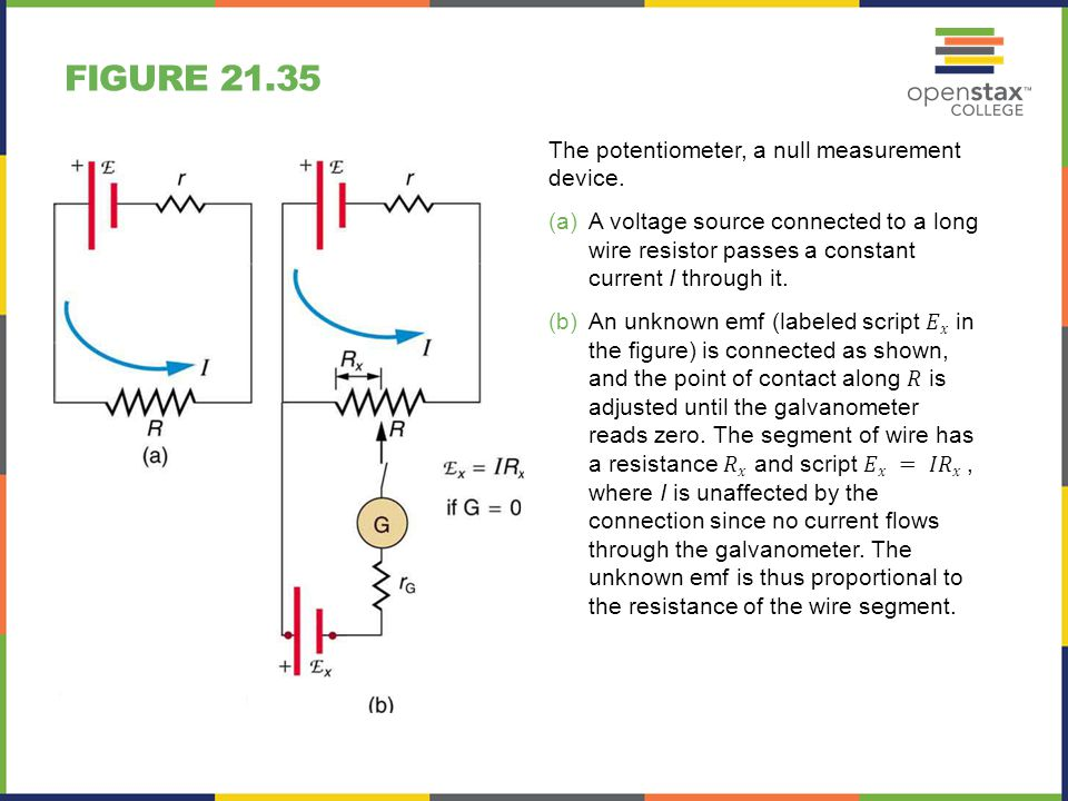 Figure 21.35 The potentiometer, a null measurement device.