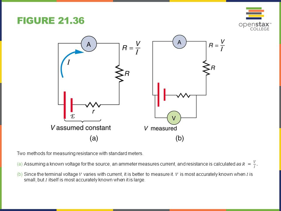 Figure 21.36 Two methods for measuring resistance with standard meters.