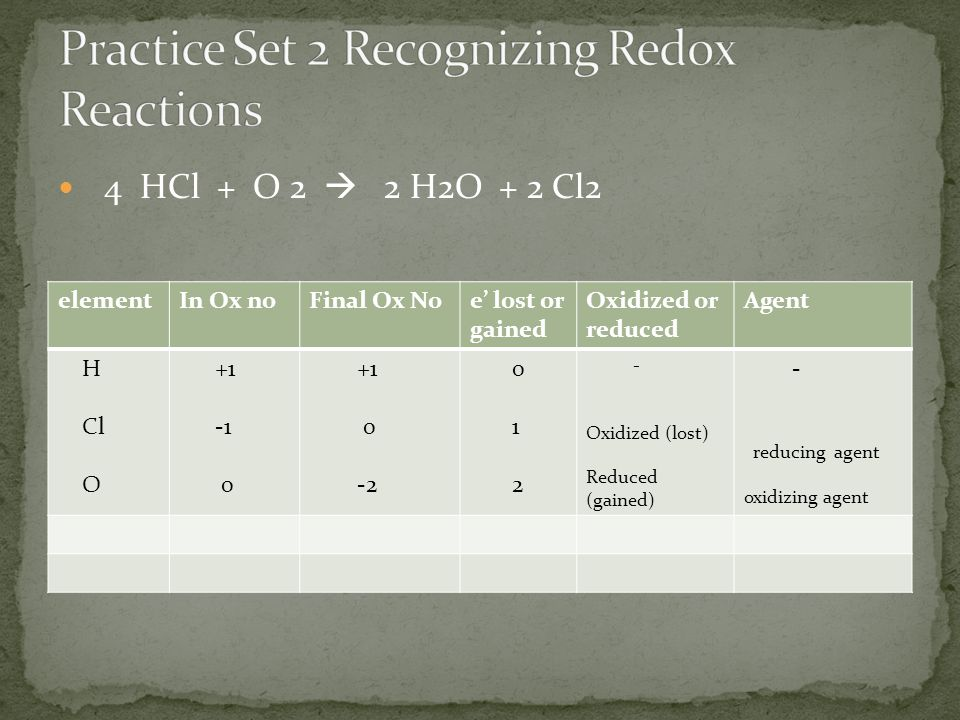 Practice Set 2 Recognizing Redox Reactions