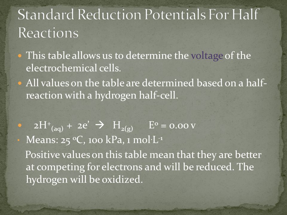 Standard Reduction Potentials For Half Reactions