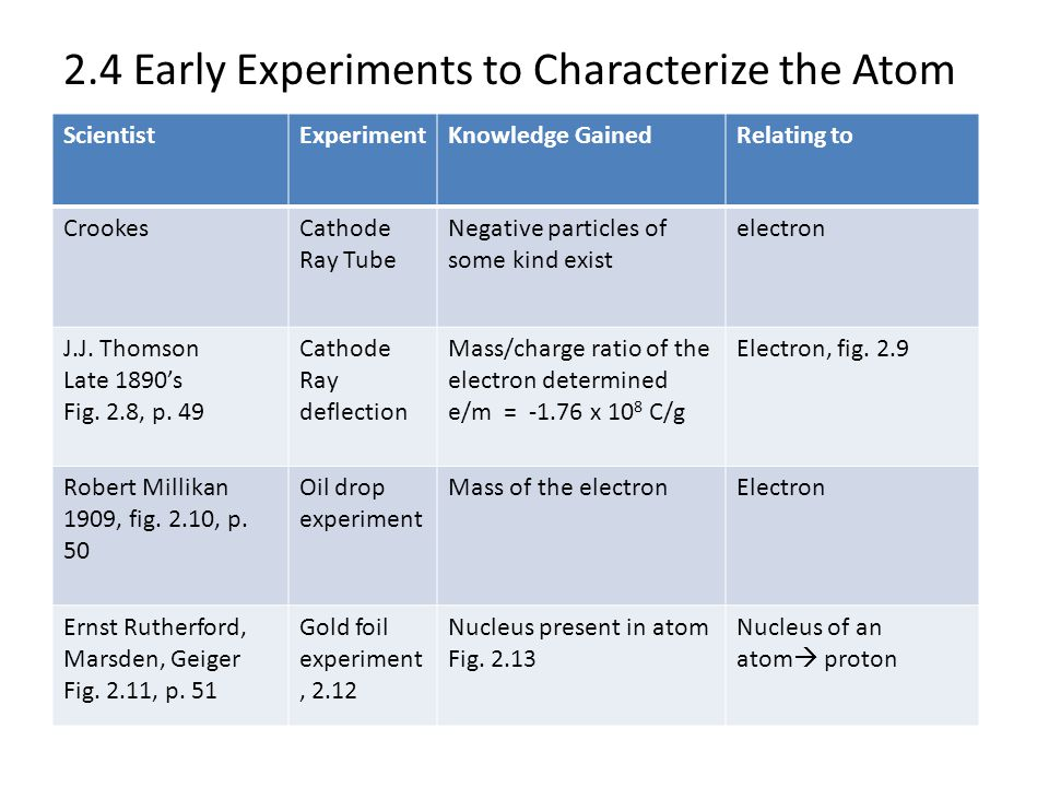 2.4 Early Experiments to Characterize the Atom