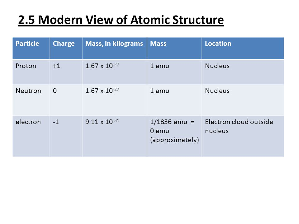 2.5 Modern View of Atomic Structure
