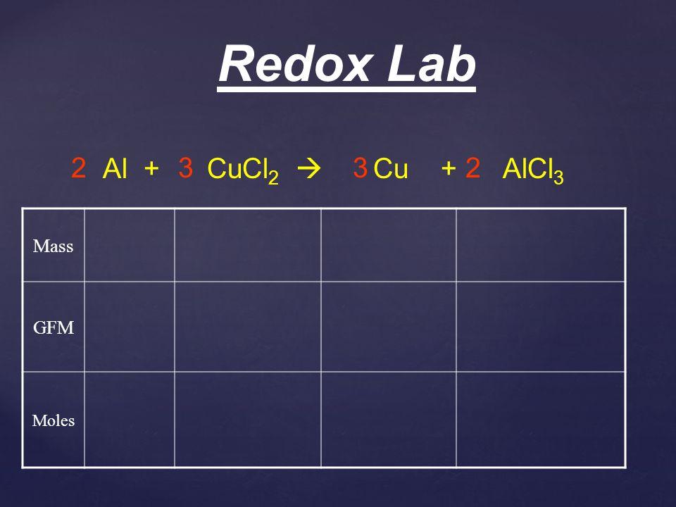 Redox Lab Al + CuCl2  2 3 Cu + AlCl3 Mass GFM Moles