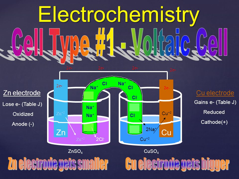 Electrochemistry Cell Type #1 - Voltaic Cell Zn electrode gets smaller