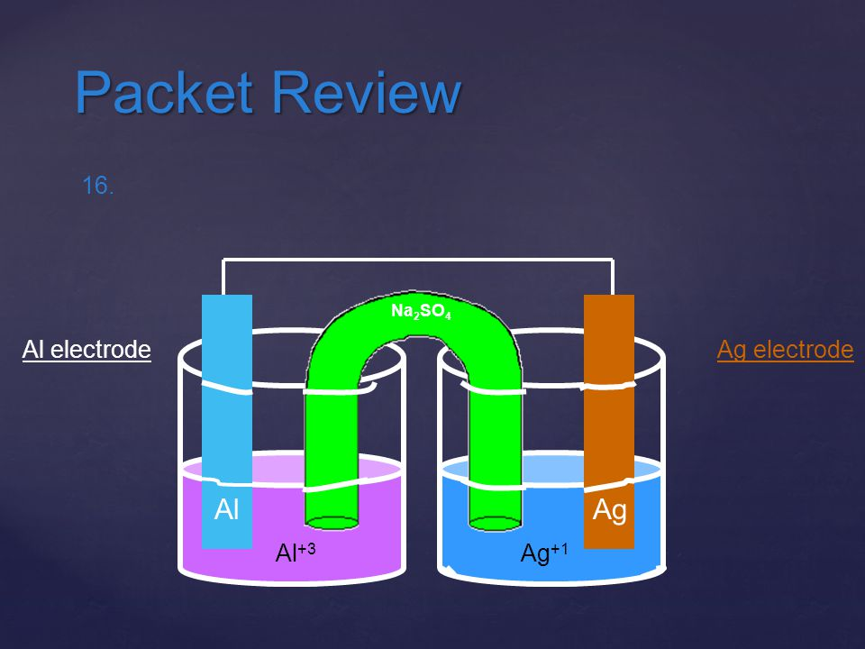 Packet Review 16. Ag Ag electrode Al Al electrode Na2SO4 Al+3 Ag+1