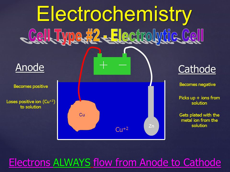 Electrochemistry Cell Type #2 - Electrolytic Cell Anode Cathode