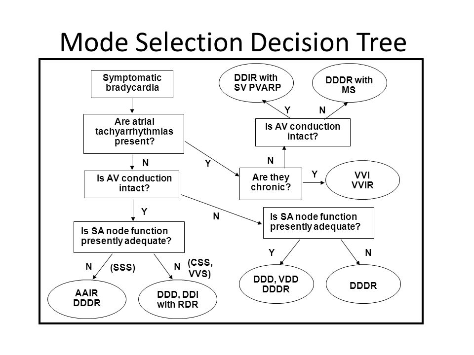 Mode Selection Decision Tree