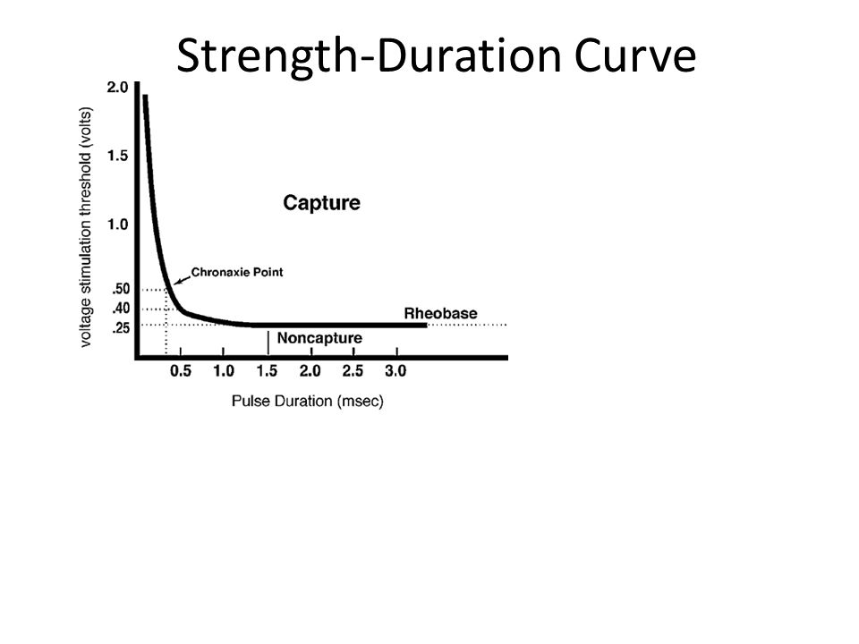 Strength-Duration Curve