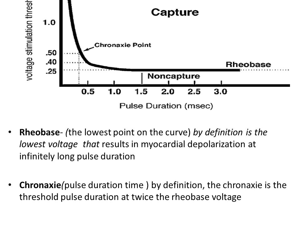 Rheobase- (the lowest point on the curve) by definition is the lowest voltage that results in myocardial depolarization at infinitely long pulse duration