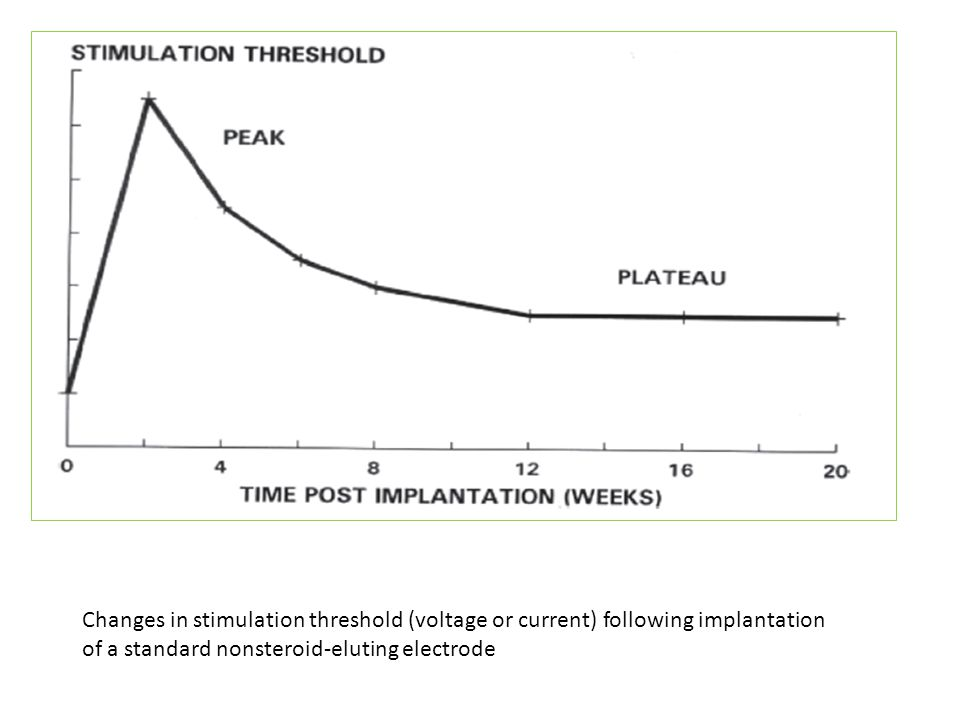 Changes in stimulation threshold (voltage or current) following implantation