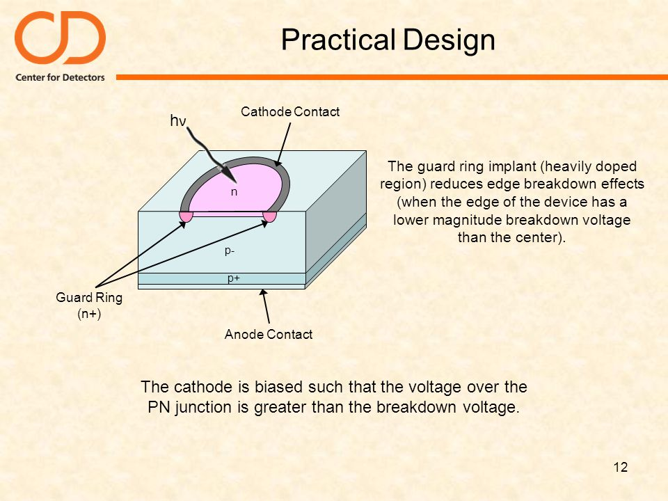 Practical Design p- p+ Guard Ring (n+) n. Anode Contact. Cathode Contact. hν.