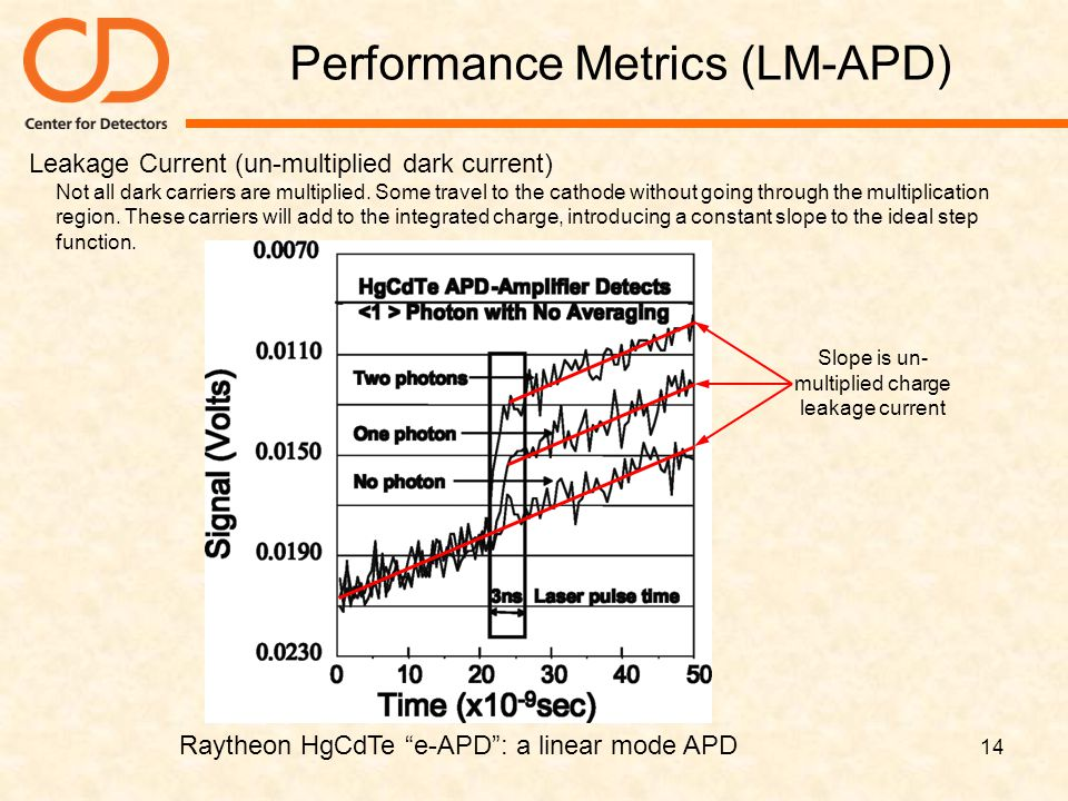 Performance Metrics (LM-APD)