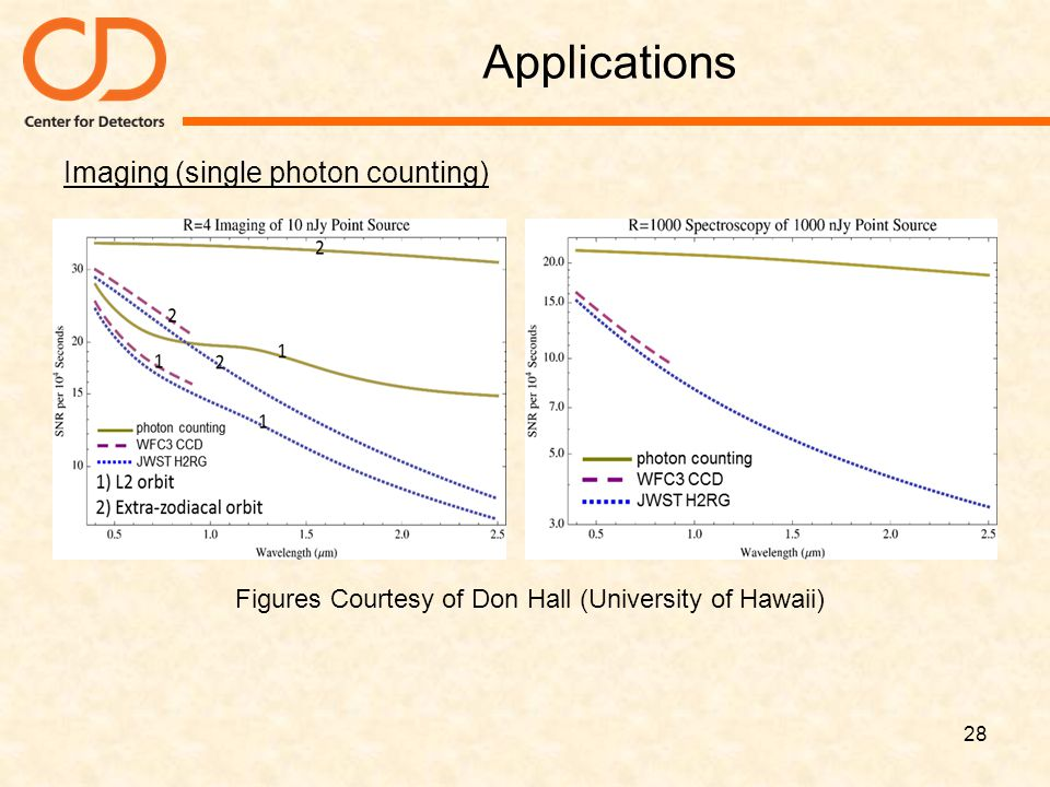 Figures Courtesy of Don Hall (University of Hawaii)