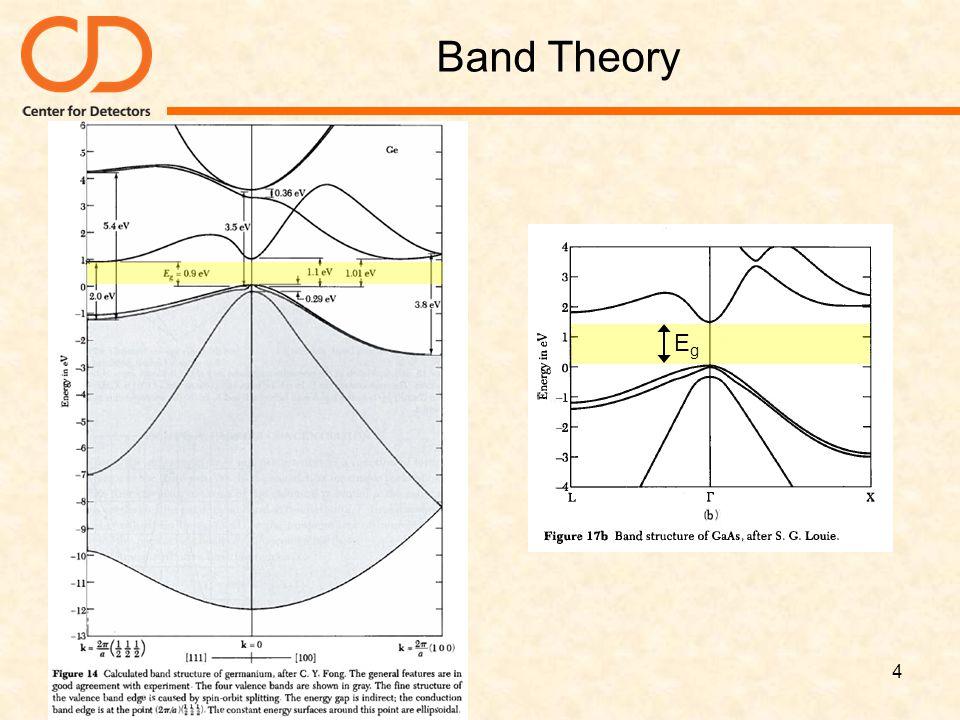 Band Theory Eg