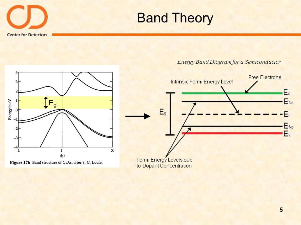Band Theory Eg Energy Band Diagram for a Semiconductor Free Electrons