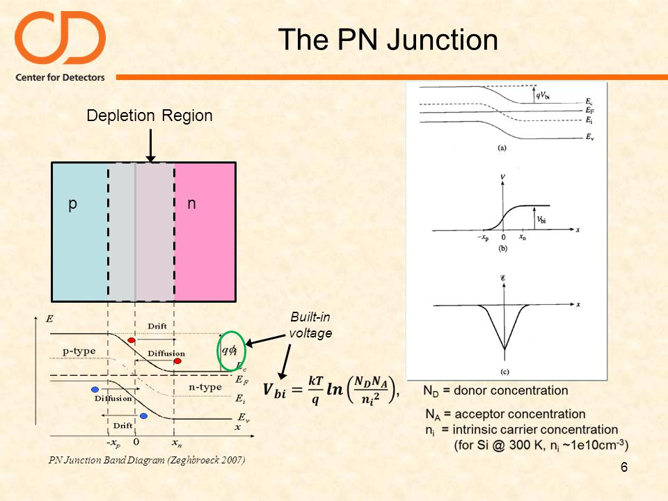 PN Junction Band Diagram (Zeghbroeck 2007)