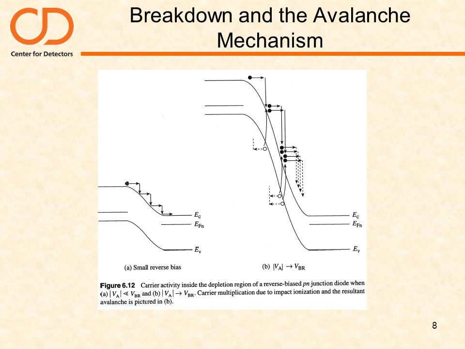 Breakdown and the Avalanche Mechanism