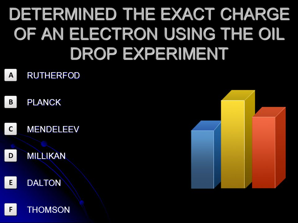 DETERMINED THE EXACT CHARGE OF AN ELECTRON USING THE OIL DROP EXPERIMENT