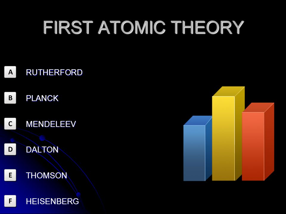 FIRST ATOMIC THEORY RUTHERFORD PLANCK MENDELEEV DALTON THOMSON