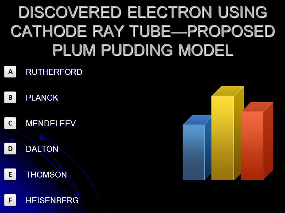 DISCOVERED ELECTRON USING CATHODE RAY TUBE—PROPOSED PLUM PUDDING MODEL