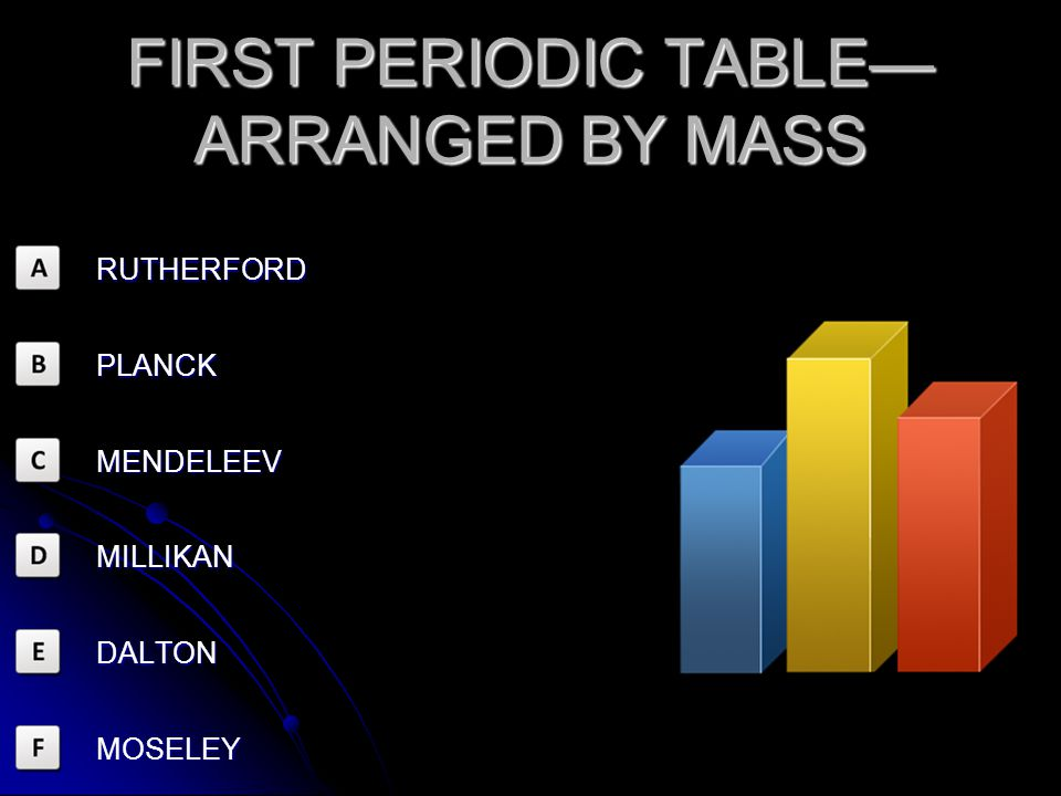 FIRST PERIODIC TABLE—ARRANGED BY MASS