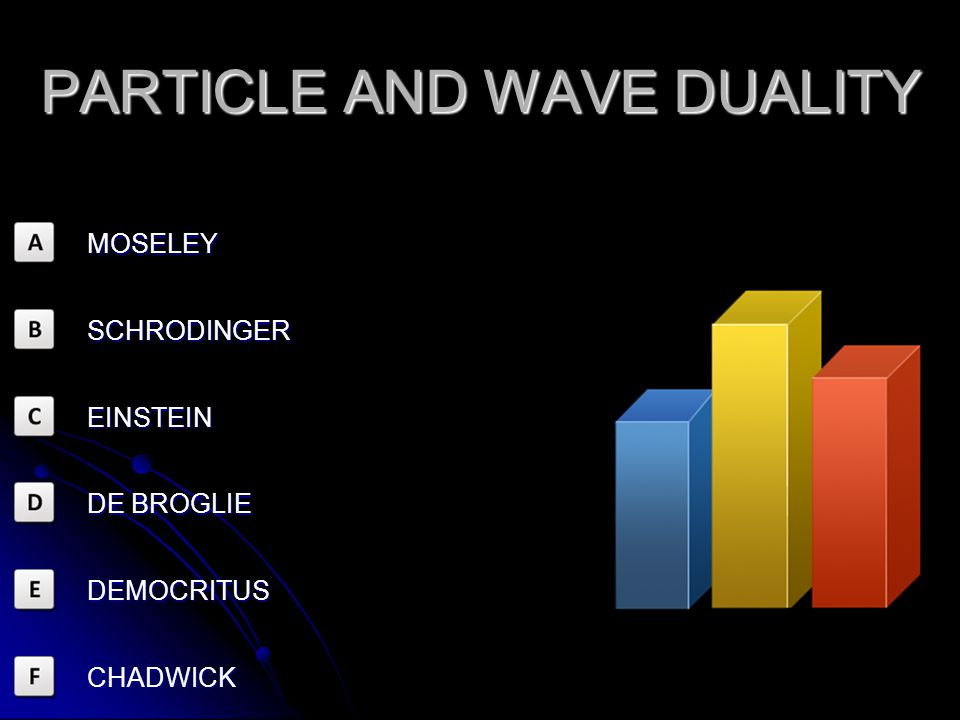 PARTICLE AND WAVE DUALITY