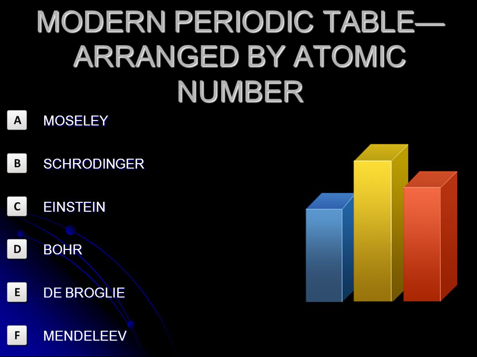 MODERN PERIODIC TABLE—ARRANGED BY ATOMIC NUMBER