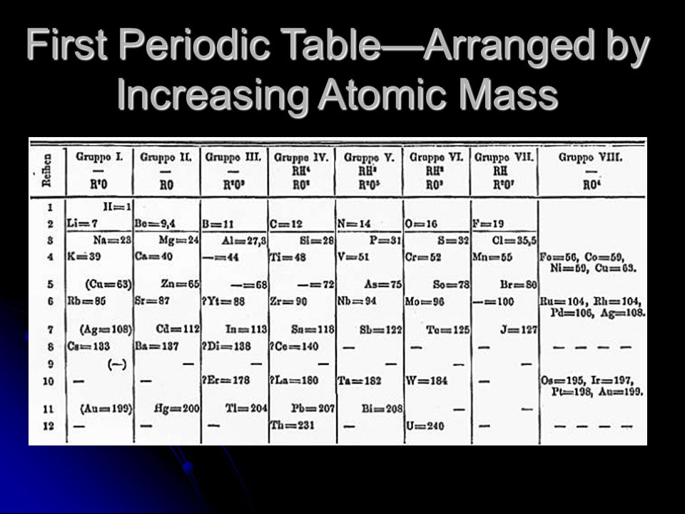 First Periodic Table—Arranged by Increasing Atomic Mass
