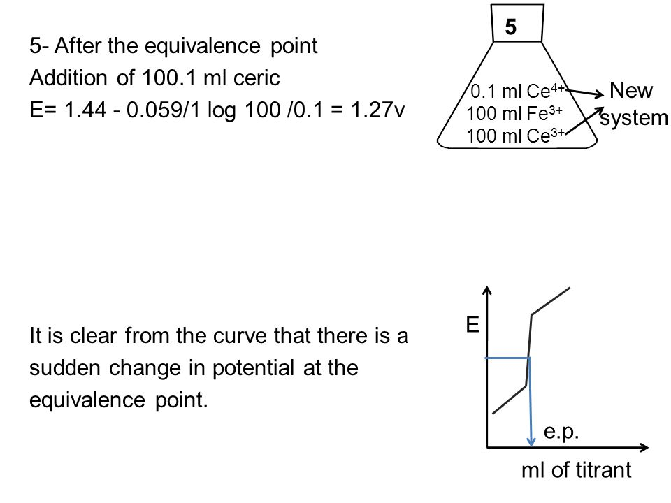 5- After the equivalence point Addition of 100.1 ml ceric
