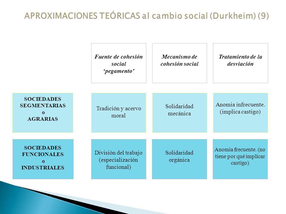 APROXIMACIONES TEÓRICAS al cambio social (Durkheim) (9)