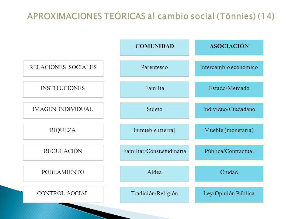 APROXIMACIONES TEÓRICAS al cambio social (Tönnies) (14)