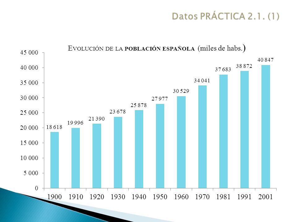 Datos PRÁCTICA 2.1. (1)