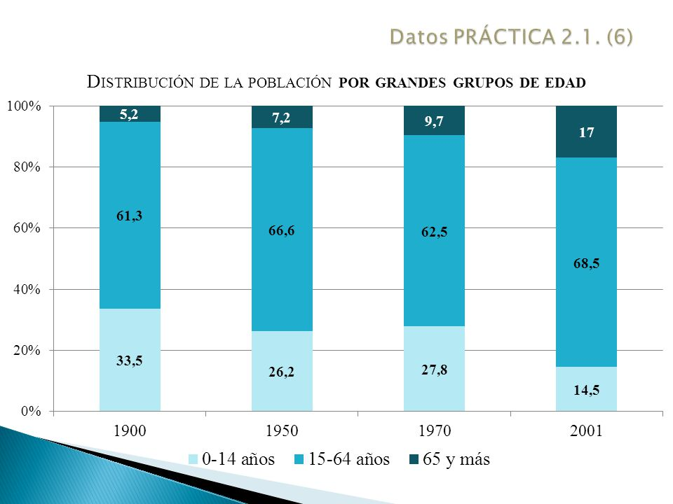 Datos PRÁCTICA 2.1. (6)