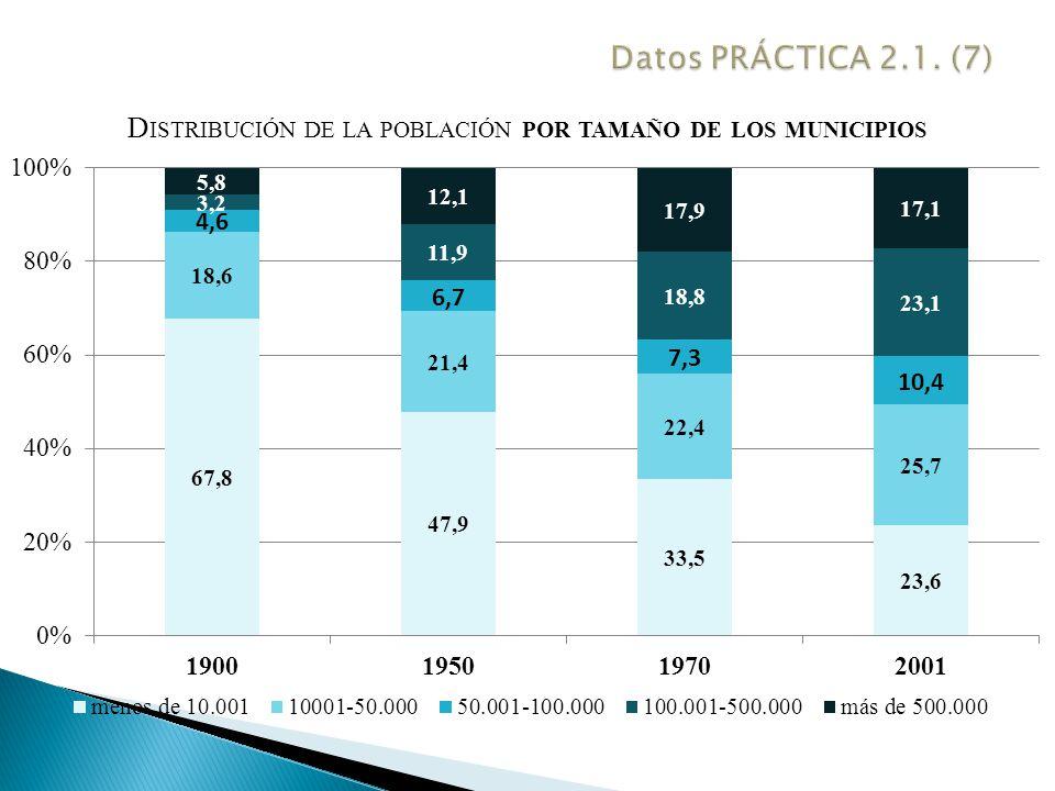 Datos PRÁCTICA 2.1. (7)