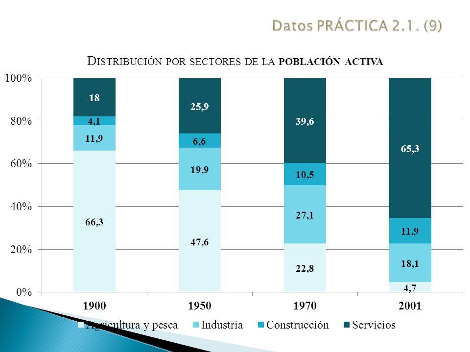 Datos PRÁCTICA 2.1. (9)