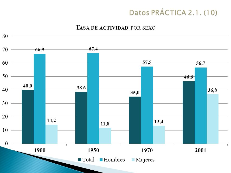 Datos PRÁCTICA 2.1. (10)