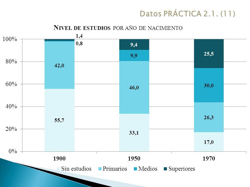 Datos PRÁCTICA 2.1. (11)