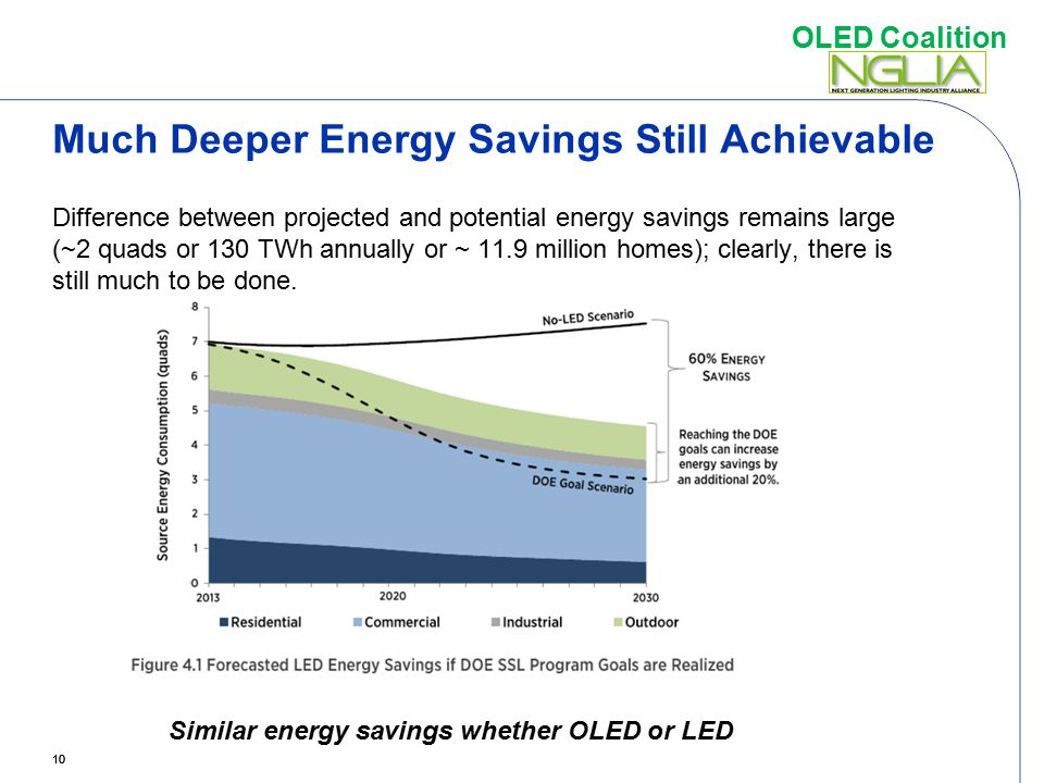 Much Deeper Energy Savings Still Achievable