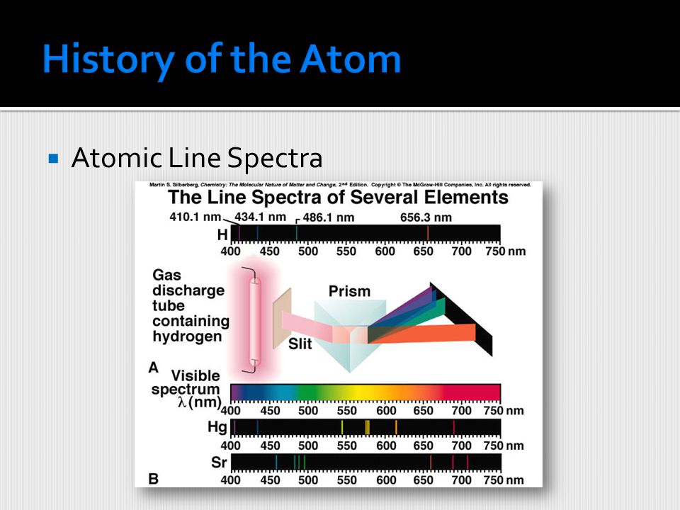 History of the Atom Atomic Line Spectra