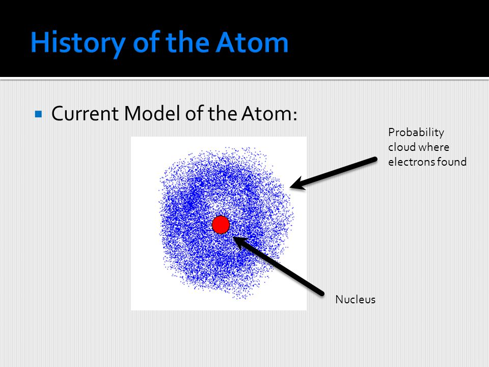 History of the Atom Current Model of the Atom: