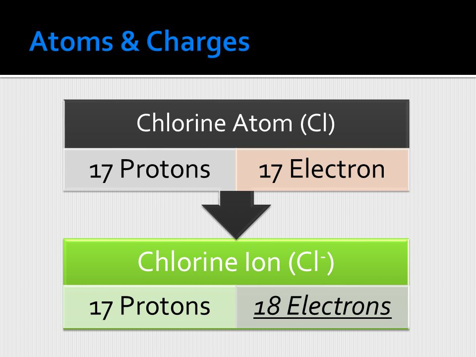 Atoms & Charges Chlorine Ion (Cl-) Chlorine Atom (Cl) 17 Protons