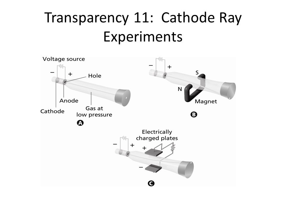 Transparency 11: Cathode Ray Experiments