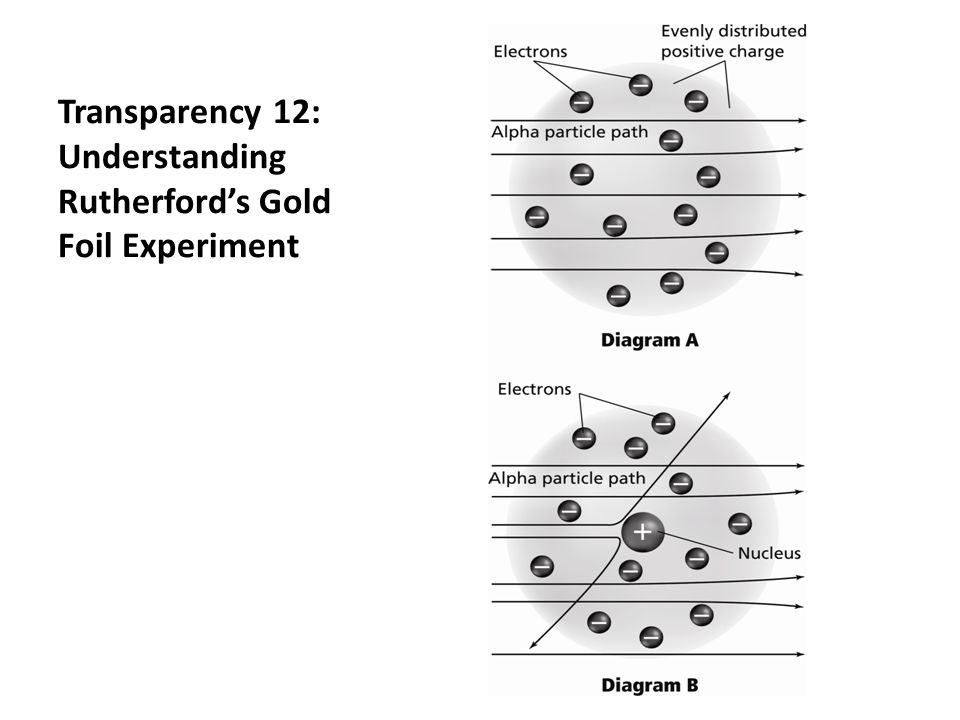 Transparency 12: Understanding Rutherford's Gold Foil Experiment
