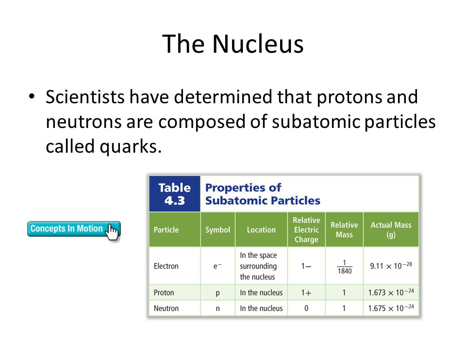 The Nucleus Scientists have determined that protons and neutrons are composed of subatomic particles called quarks.