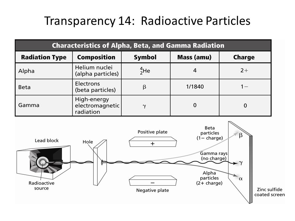 Transparency 14: Radioactive Particles