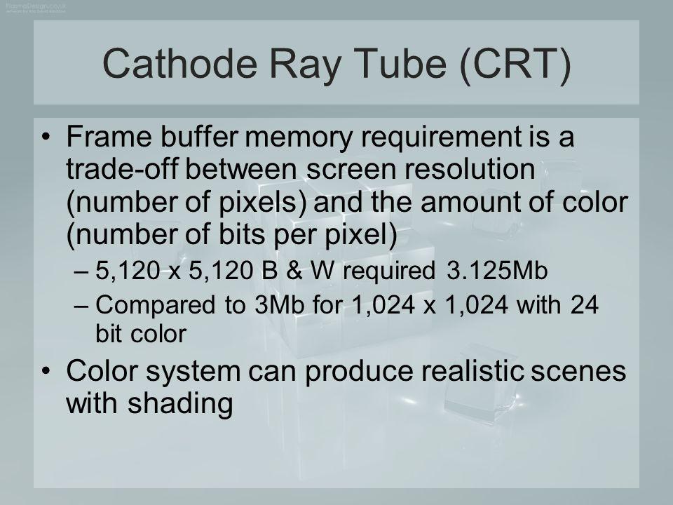 Cathode Ray Tube (CRT)