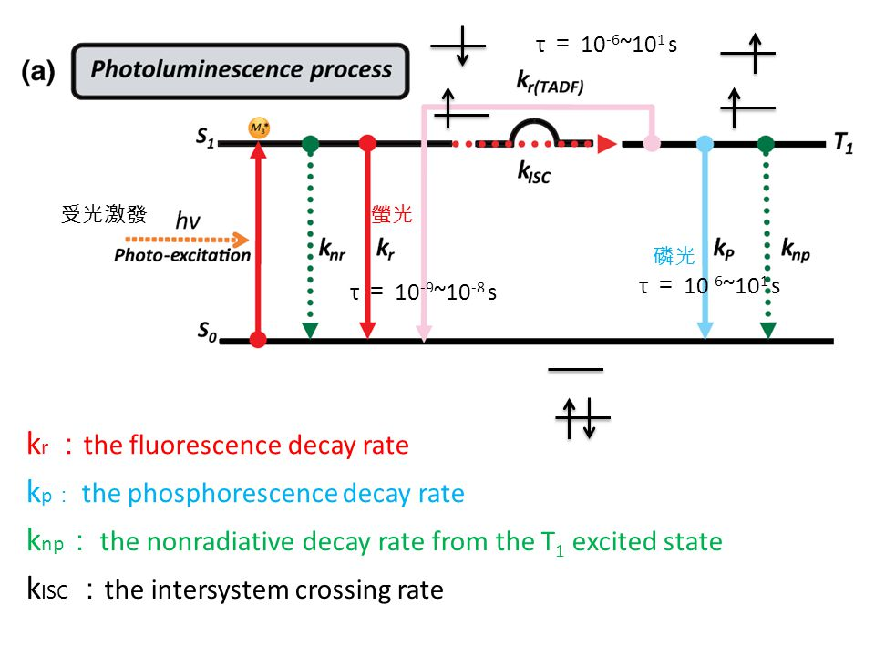 kr :the fluorescence decay rate kp: the phosphorescence decay rate